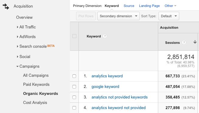 Google Analytics Organic Keywords Report with Provided Keyword Data
